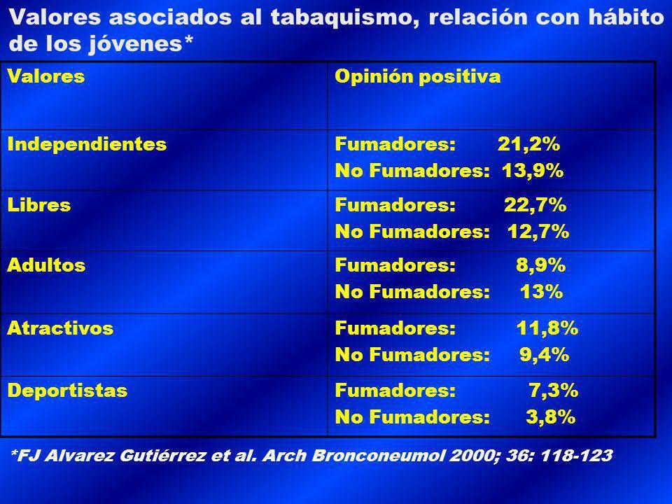 ValoresOpinión positiva IndependientesFumadores: 21,2% No Fumadores: 13,9% LibresFumadores: 22,7% No Fumadores: 12,7% AdultosFumadores: 8,9% No Fumadores: 13% AtractivosFumadores: 11,8% No Fumadores: 9,4% DeportistasFumadores: 7,3% No Fumadores: 3,8% Valores asociados al tabaquismo, relación con hábito de los jóvenes* *FJ Alvarez Gutiérrez et al.