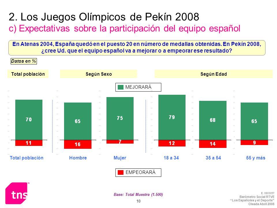 E. 0803057 Barómetro Social RTVE Los Españoles y el Deporte Oleada Abril 2008 10 2. Los Juegos Olímpicos de Pekín 2008 c) Expectativas sobre la partic
