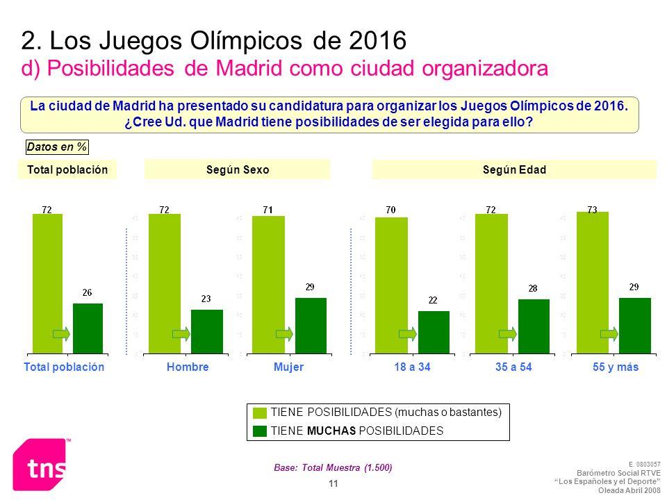 E. 0803057 Barómetro Social RTVE Los Españoles y el Deporte Oleada Abril 2008 11 Base: Total Muestra (1.500) 2. Los Juegos Olímpicos de 2016 d) Posibi