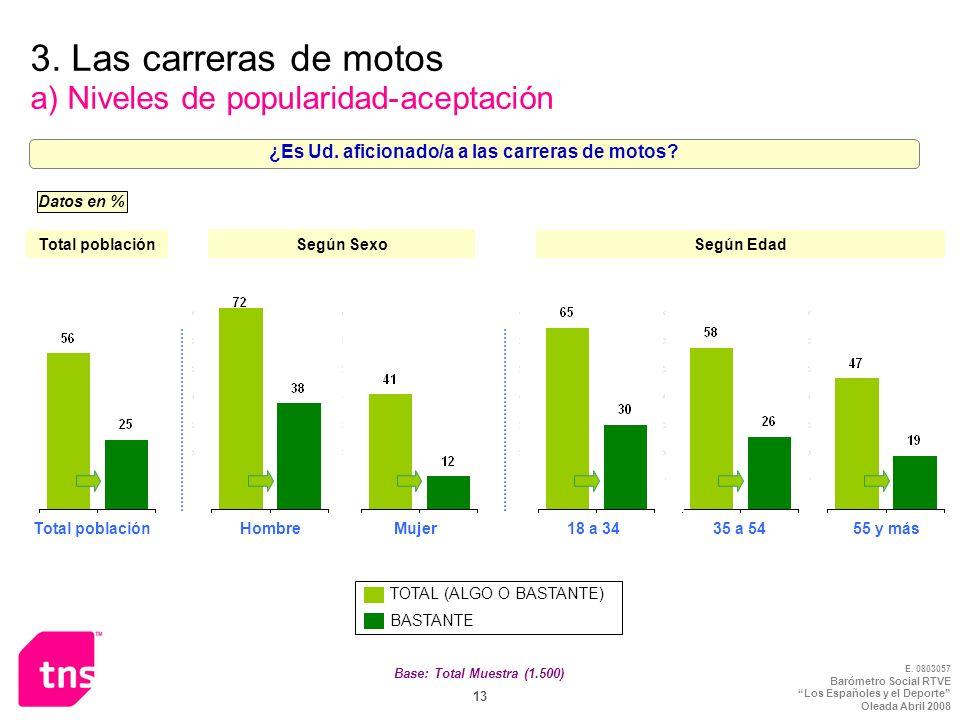 E. 0803057 Barómetro Social RTVE Los Españoles y el Deporte Oleada Abril 2008 13 Base: Total Muestra (1.500) 3. Las carreras de motos a) Niveles de po