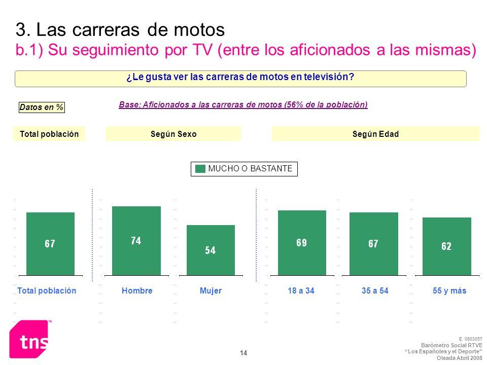 E. 0803057 Barómetro Social RTVE Los Españoles y el Deporte Oleada Abril 2008 14 3. Las carreras de motos b.1) Su seguimiento por TV (entre los aficio