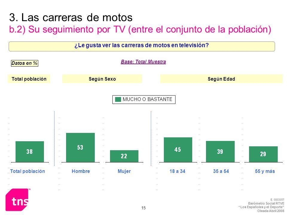 E. 0803057 Barómetro Social RTVE Los Españoles y el Deporte Oleada Abril 2008 15 3. Las carreras de motos b.2) Su seguimiento por TV (entre el conjunt