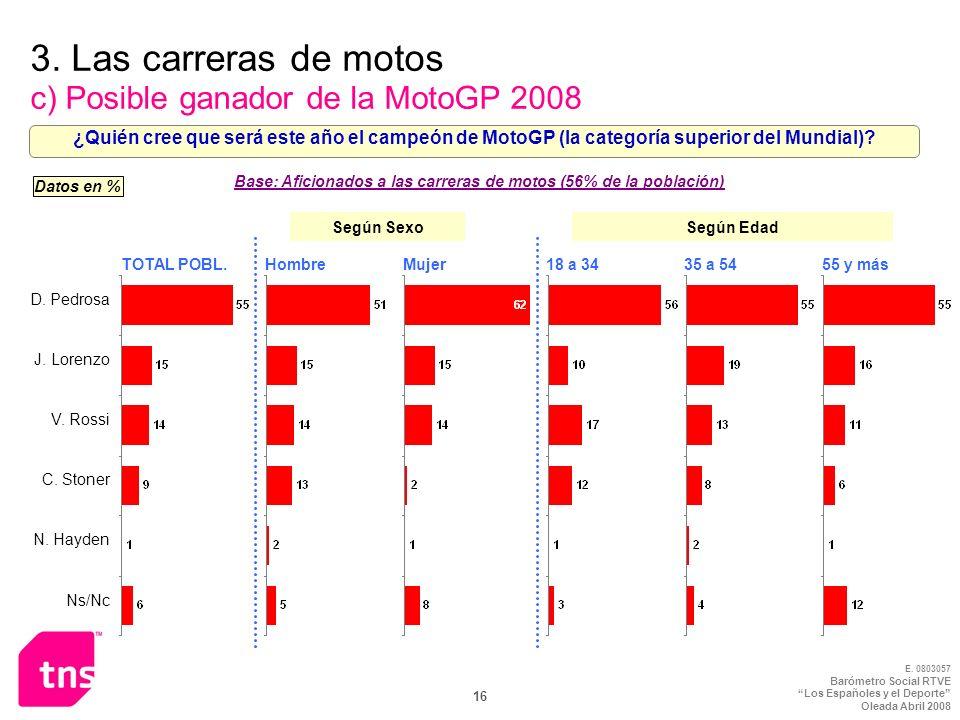 E. 0803057 Barómetro Social RTVE Los Españoles y el Deporte Oleada Abril 2008 16 3. Las carreras de motos c) Posible ganador de la MotoGP 2008 ¿Quién
