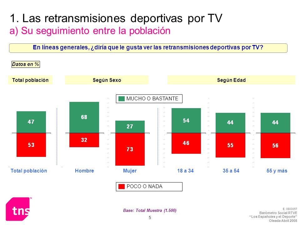 E. 0803057 Barómetro Social RTVE Los Españoles y el Deporte Oleada Abril 2008 5 Base: Total Muestra (1.500) 1. Las retransmisiones deportivas por TV a