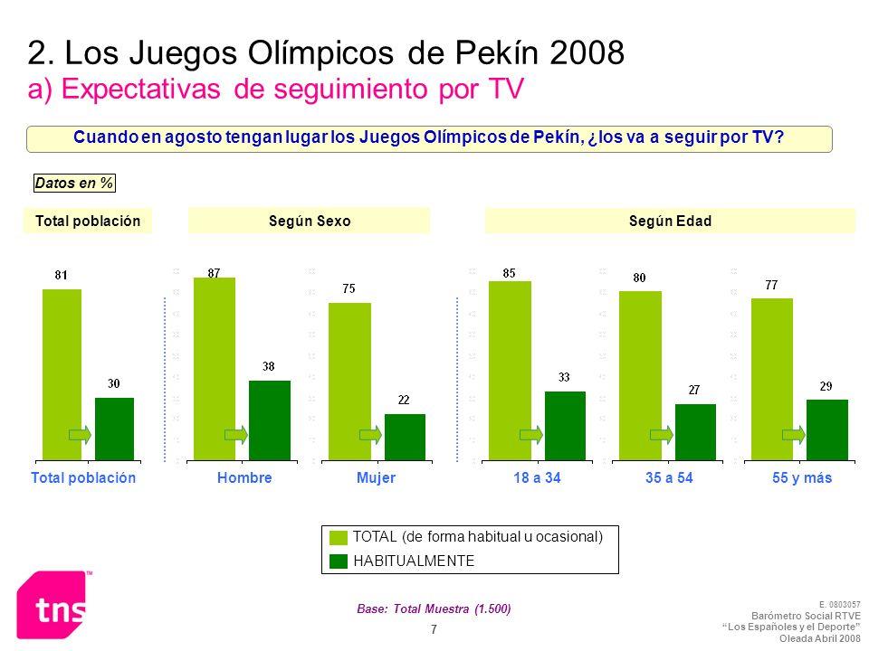E. 0803057 Barómetro Social RTVE Los Españoles y el Deporte Oleada Abril 2008 7 Base: Total Muestra (1.500) 2. Los Juegos Olímpicos de Pekín 2008 a) E
