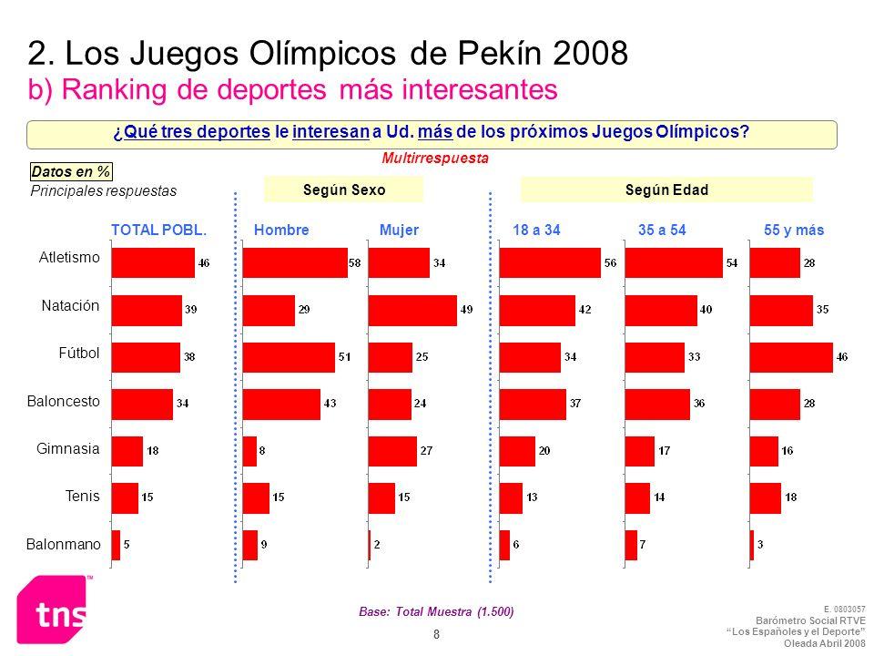 E. 0803057 Barómetro Social RTVE Los Españoles y el Deporte Oleada Abril 2008 8 2. Los Juegos Olímpicos de Pekín 2008 b) Ranking de deportes más inter
