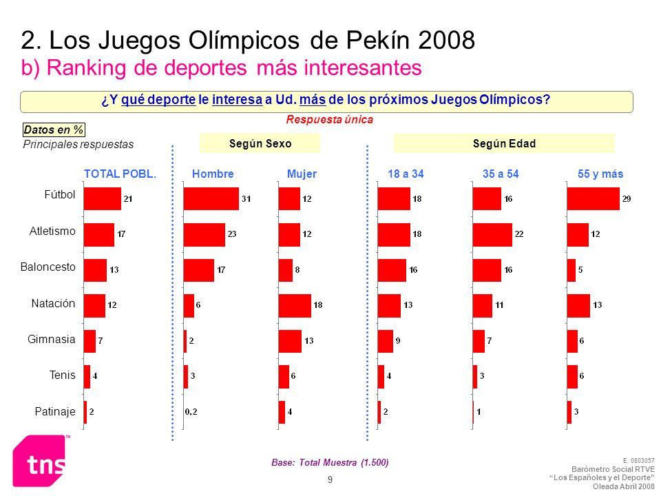 E. 0803057 Barómetro Social RTVE Los Españoles y el Deporte Oleada Abril 2008 9 2. Los Juegos Olímpicos de Pekín 2008 b) Ranking de deportes más inter