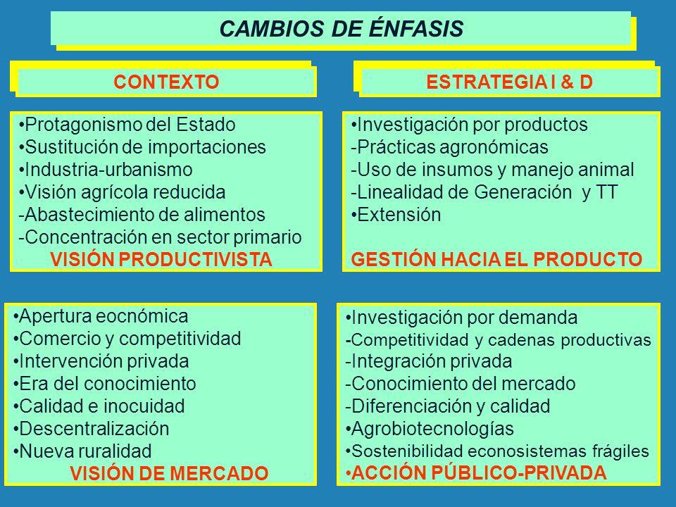 Protagonismo del Estado Sustitución de importaciones Industria-urbanismo Visión agrícola reducida -Abastecimiento de alimentos -Concentración en secto