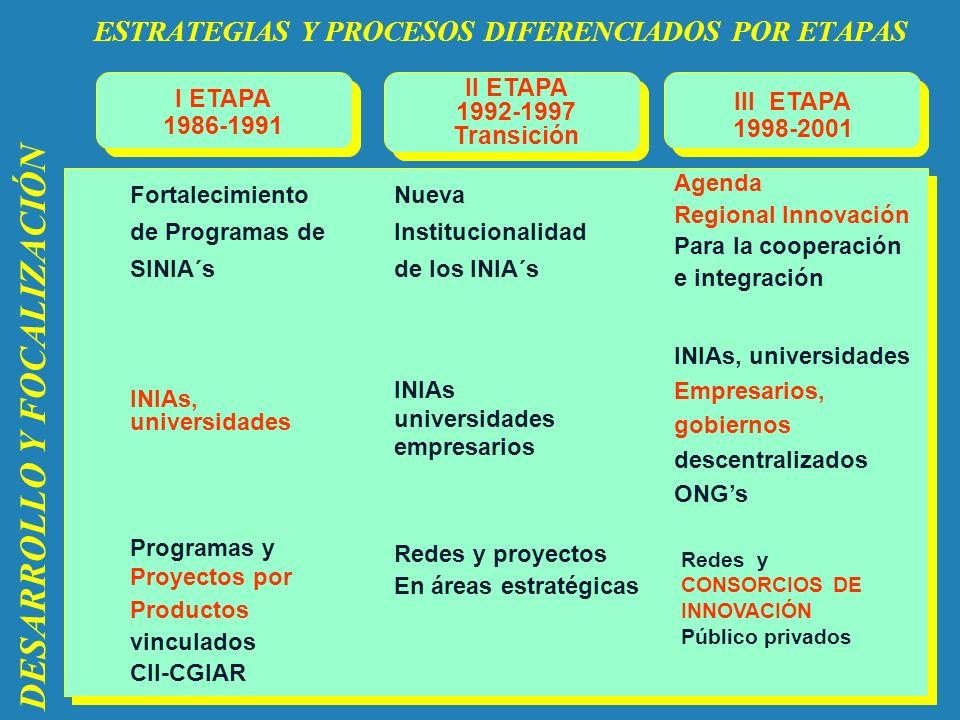 ESTRATEGIAS Y PROCESOS DIFERENCIADOS POR ETAPAS Fortalecimiento de Programas de SINIA´s Nueva Institucionalidad de los INIA´s INIAs, universidades INI
