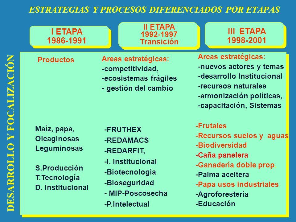 -FRUTHEX -REDAMACS -REDARFIT, -I. Institucional -Biotecnología -Bioseguridad - MIP-Poscosecha -P.Intelectual Areas estratégicas: -competitividad, -eco