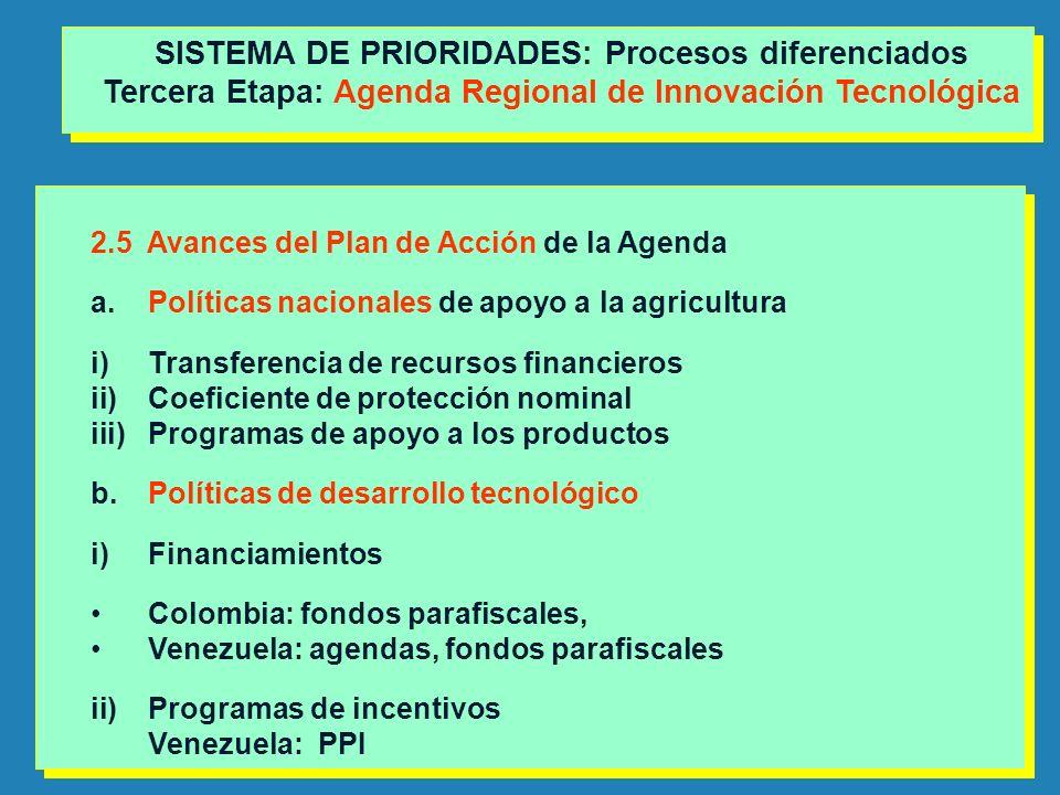 2.5 Avances del Plan de Acción de la Agenda a.Políticas nacionales de apoyo a la agricultura i)Transferencia de recursos financieros ii)Coeficiente de