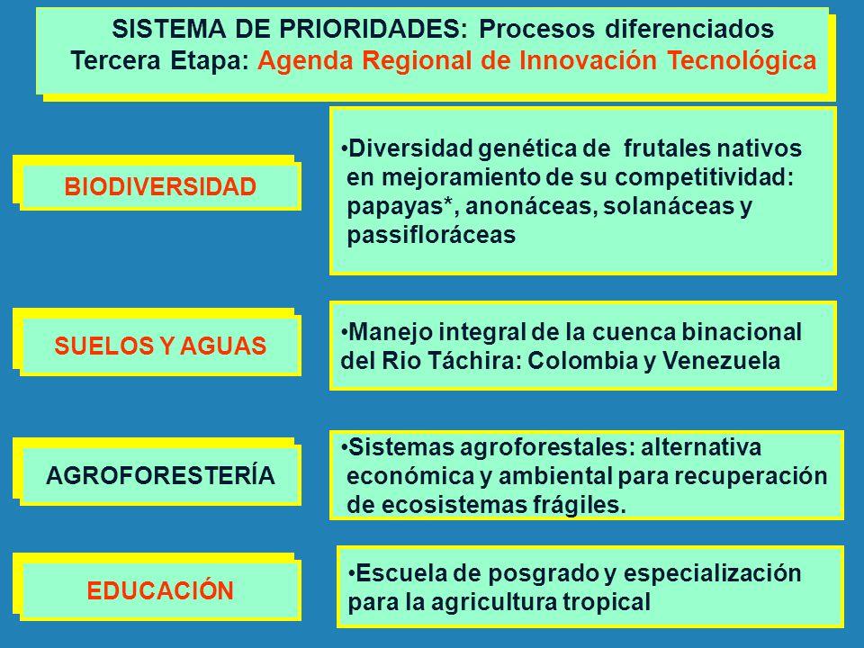 BIODIVERSIDAD Diversidad genética de frutales nativos en mejoramiento de su competitividad: papayas*, anonáceas, solanáceas y passifloráceas SISTEMA D