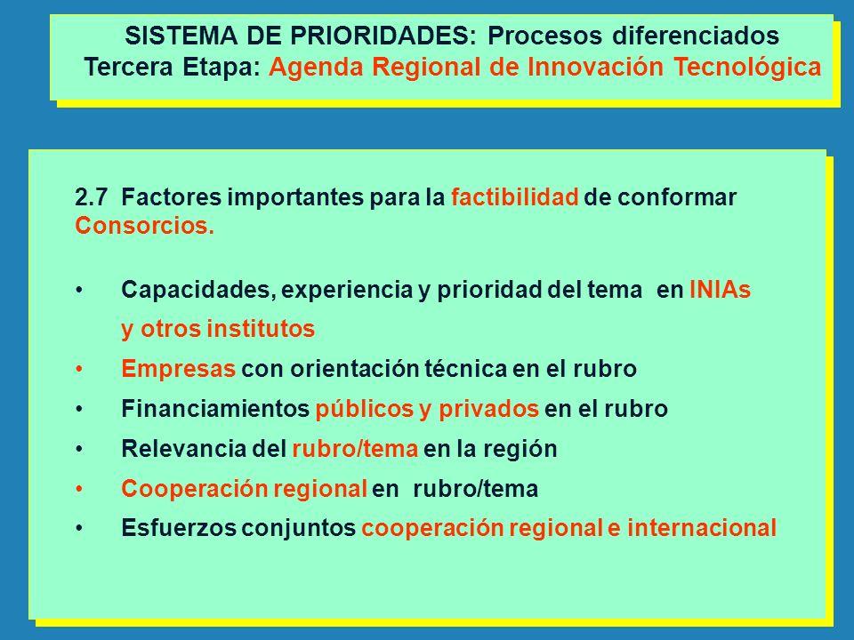 2.7Factores importantes para la factibilidad de conformar Consorcios. Capacidades, experiencia y prioridad del tema en INIAs y otros institutos Empres