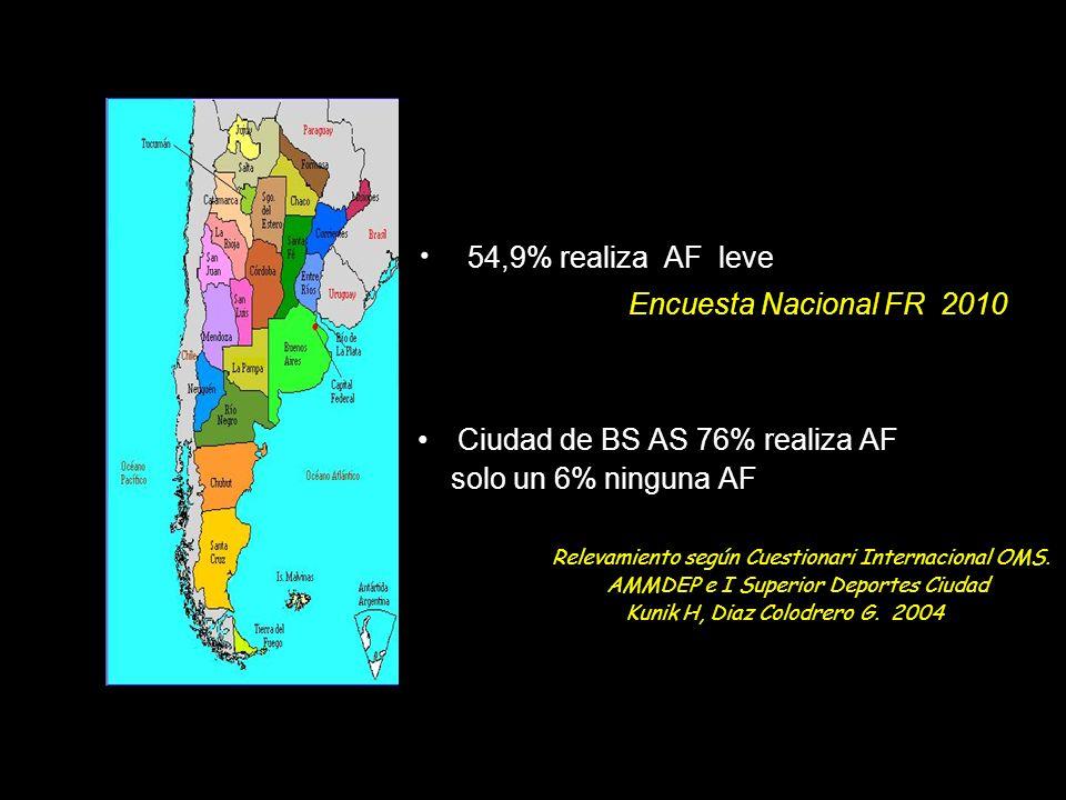 Sedentarismo. AF insuficiente para mejorar la salud Es un FR mayor para EC Menos de 150 minutos de AF semanal Impacto en la Salud Pública: intervenció