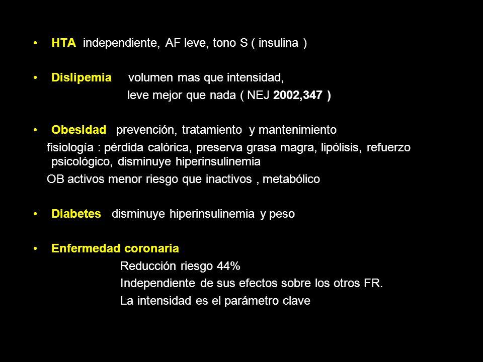 Beneficios Capacidad aeróbica, fuerza muscular, agilidad y coordinación Enfermedad CV HTA Dislipemia Obesidad Diabetes Osteoporosis Desordenes mentale
