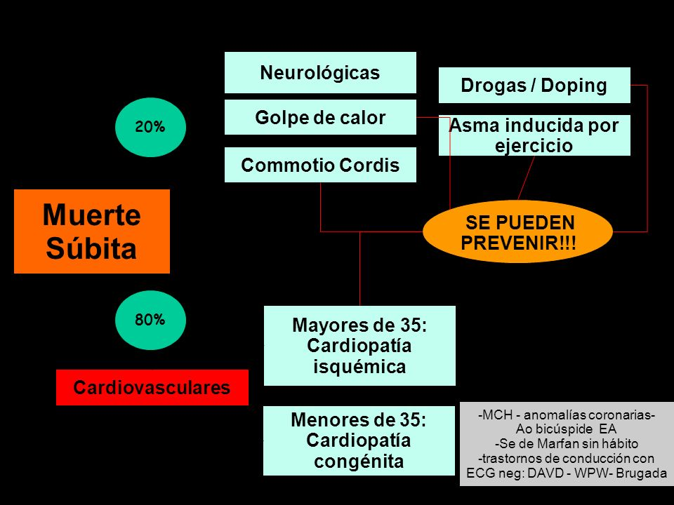 Predisponen: - Individuos sintomáticos previos : síntomas desestimados antes, durante y después del ejercicio - Asintomáticos sedentarios o con FRC qu