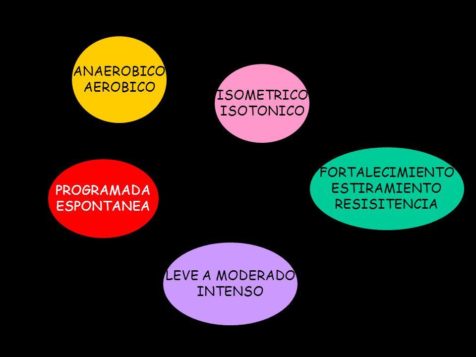 ANAEROBICO AEROBICO ISOMETRICO ISOTONICO LEVE A MODERADO INTENSO PROGRAMADA ESPONTANEA FORTALECIMIENTO ESTIRAMIENTO RESISITENCIA