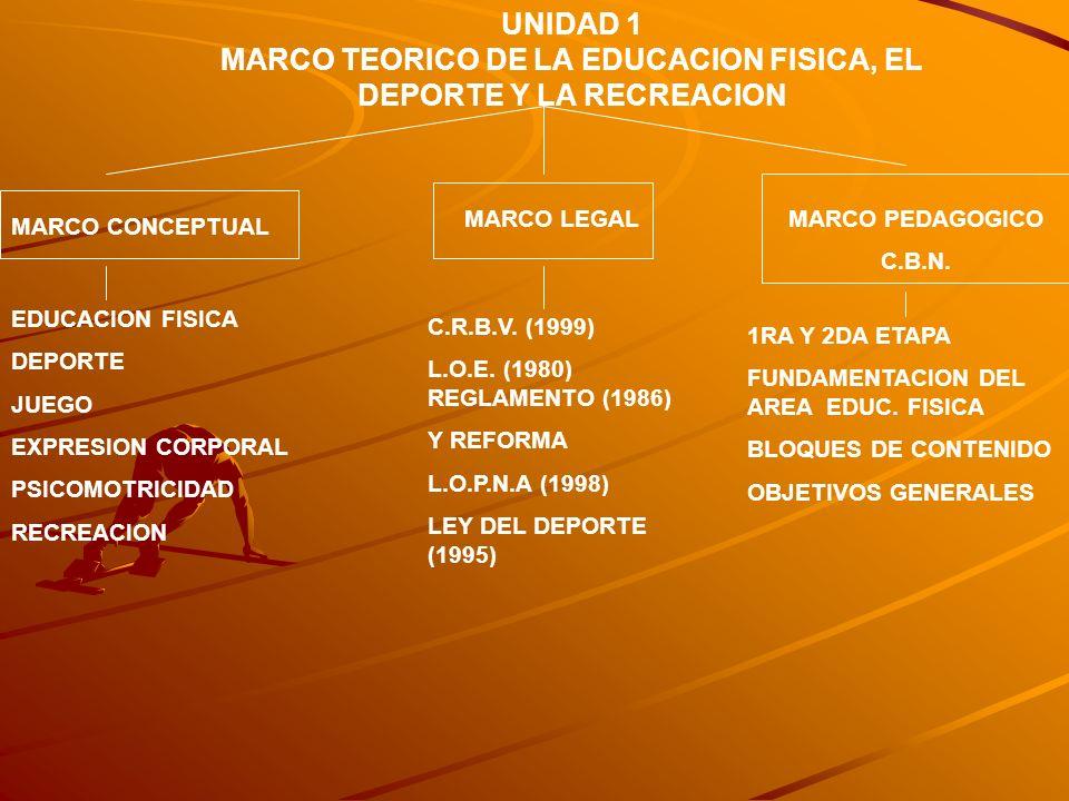 UNIDAD 1 MARCO TEORICO DE LA EDUCACION FISICA, EL DEPORTE Y LA RECREACION MARCO CONCEPTUAL MARCO LEGALMARCO PEDAGOGICO C.B.N. EDUCACION FISICA DEPORTE