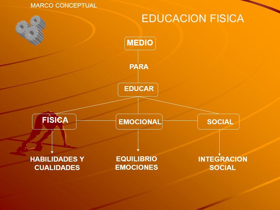 EDUCACION FISICA MARCO CONCEPTUAL MEDIO PARA EDUCAR FISICA EMOCIONALSOCIAL HABILIDADES Y CUALIDADES EQUILIBRIO EMOCIONES INTEGRACION SOCIAL