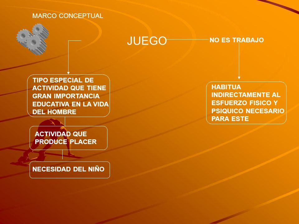 JUEGO MARCO CONCEPTUAL NO ES TRABAJO HABITUA INDIRECTAMENTE AL ESFUERZO FISICO Y PSIQUICO NECESARIO PARA ESTE TIPO ESPECIAL DE ACTIVIDAD QUE TIENE GRA