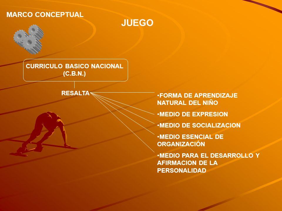 JUEGO MARCO CONCEPTUAL CURRICULO BASICO NACIONAL (C.B.N.) RESALTA FORMA DE APRENDIZAJE NATURAL DEL NIÑO MEDIO DE EXPRESION MEDIO DE SOCIALIZACION MEDI