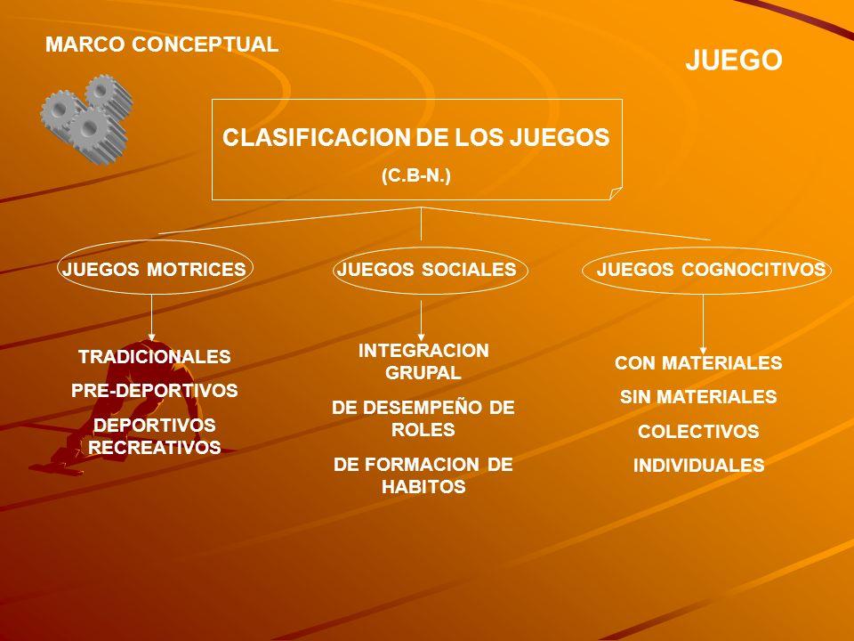 JUEGO MARCO CONCEPTUAL CLASIFICACION DE LOS JUEGOS (C.B-N.) JUEGOS MOTRICESJUEGOS SOCIALESJUEGOS COGNOCITIVOS TRADICIONALES PRE-DEPORTIVOS DEPORTIVOS
