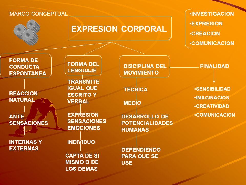 EXPRESION CORPORAL MARCO CONCEPTUAL FORMA DE CONDUCTA ESPONTANEA REACCION NATURAL ANTE SENSACIONES INTERNAS Y EXTERNAS FORMA DEL LENGUAJE TRANSMITE IG