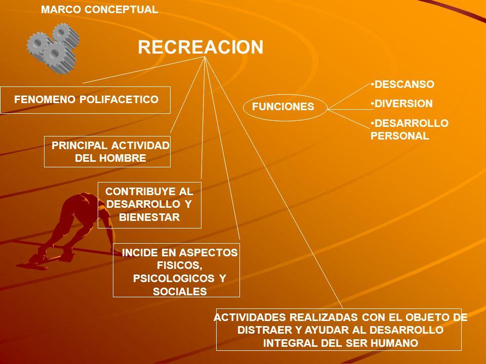 RECREACION MARCO CONCEPTUAL FENOMENO POLIFACETICO PRINCIPAL ACTIVIDAD DEL HOMBRE CONTRIBUYE AL DESARROLLO Y BIENESTAR INCIDE EN ASPECTOS FISICOS, PSIC