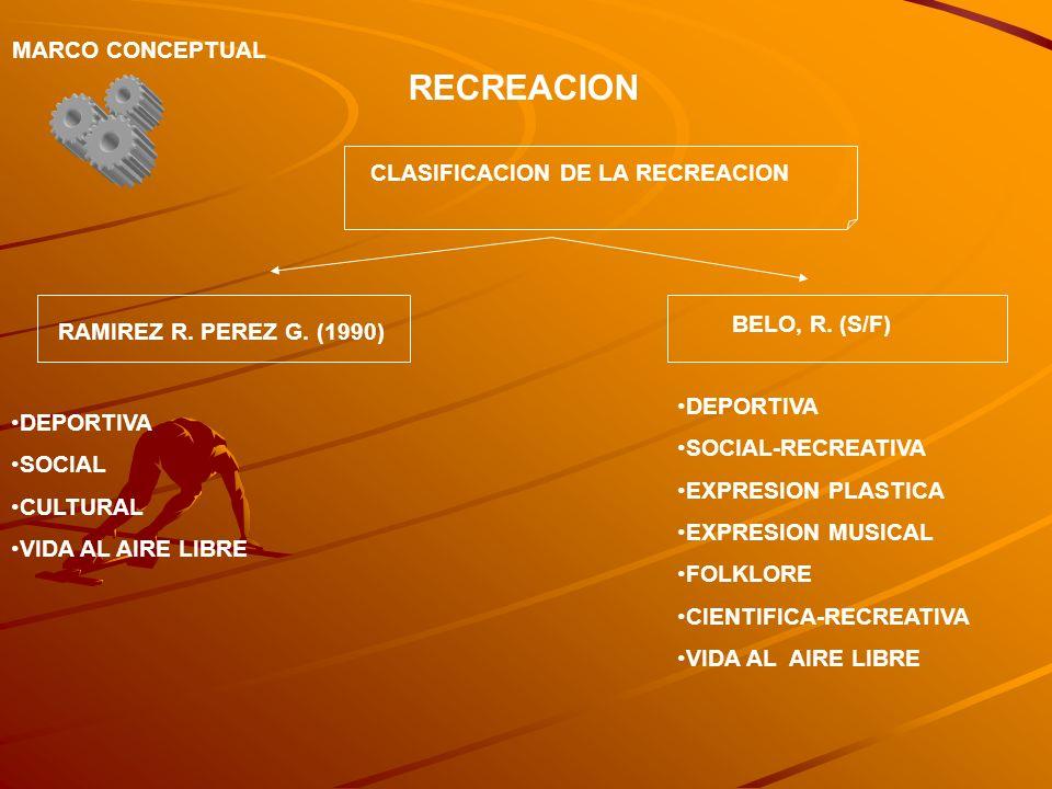 RECREACION MARCO CONCEPTUAL CLASIFICACION DE LA RECREACION RAMIREZ R. PEREZ G. (1990) BELO, R. (S/F) DEPORTIVA SOCIAL CULTURAL VIDA AL AIRE LIBRE DEPO