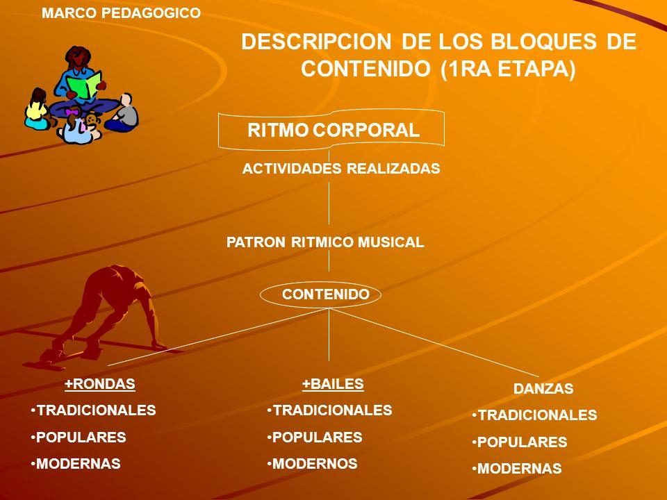 MARCO PEDAGOGICO DESCRIPCION DE LOS BLOQUES DE CONTENIDO (1RA ETAPA) RITMO CORPORAL ACTIVIDADES REALIZADAS PATRON RITMICO MUSICAL CONTENIDO +RONDAS TR
