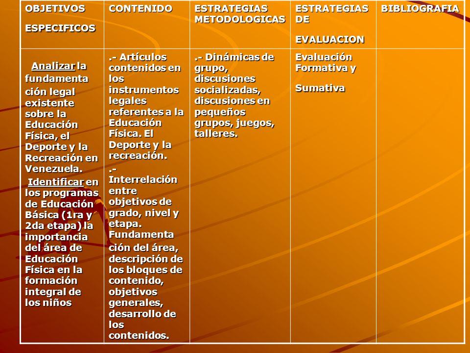 OBJETIVOS ESPECIFICOS CONTENIDO ESTRATEGIAS METODOLOGICAS ESTRATEGIAS DE EVALUACION BIBLIOGRAFIA Analizar la fundamenta Analizar la fundamenta ción le
