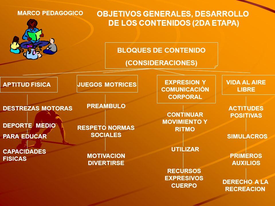 OBJETIVOS GENERALES, DESARROLLO DE LOS CONTENIDOS (2DA ETAPA) MARCO PEDAGOGICO BLOQUES DE CONTENIDO (CONSIDERACIONES) APTITUD FISICA DESTREZAS MOTORAS