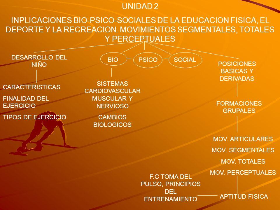 UNIDAD 2 INPLICACIONES BIO-PSICO-SOCIALES DE LA EDUCACION FISICA, EL DEPORTE Y LA RECREACION. MOVIMIENTOS SEGMENTALES, TOTALES Y PERCEPTUALES DESARROL