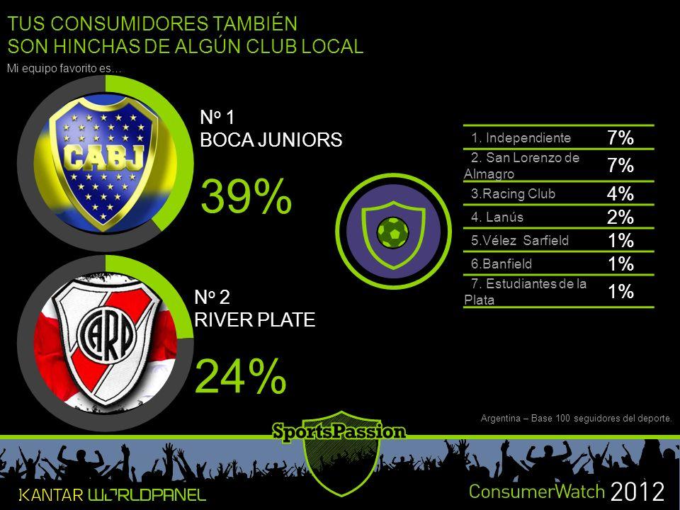 TUS CONSUMIDORES TAMBIÉN SON HINCHAS DE ALGÚN CLUB LOCAL N o 1 BOCA JUNIORS 39% Mi equipo favorito es… 1.