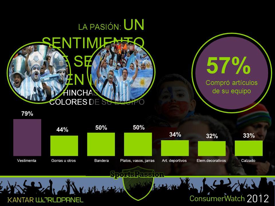 LA PASIÓN: UN SENTIMIENTO QUE SE LLEVA EN LA PIEL HINCHAS VISTEN LOS COLORES DE SU EQUIPO 57% Compró artículos de su equipo
