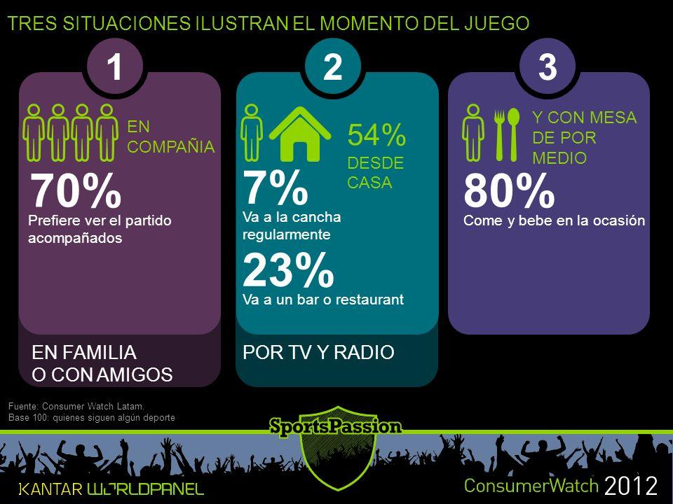 EN FAMILIA O CON AMIGOS POR TV Y RADIO TRES SITUACIONES ILUSTRAN EL MOMENTO DEL JUEGO Fuente: Consumer Watch Latam.