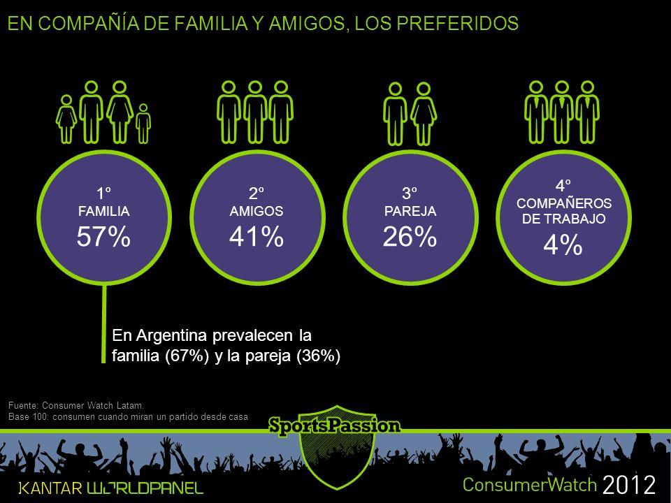 EN COMPAÑÍA DE FAMILIA Y AMIGOS, LOS PREFERIDOS Fuente: Consumer Watch Latam.
