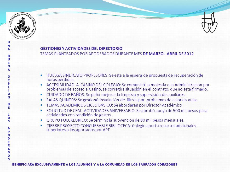 UNA BUENA GESTION DE LOS APODERADOS UNA BUENA GESTION DE LOS APODERADOS BENEFICIARA EXCLUSIVAMENTE A LOS ALUMNOS Y A LA COMUNIDAD DE LOS SAGRADOS CORAZONES GESTIONES Y ACTIVIDADES DEL DIRECTORIO TEMAS PLANTEADOS POR APODERADOS DURANTE MES DE MARZO –ABRIL DE 2012 HUELGA SINDICATO PROFESORES: Se esta a la espera de propuesta de recuperación de horas pérdidas.