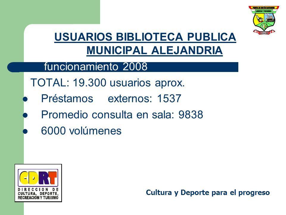 USUARIOS BIBLIOTECA PUBLICA MUNICIPAL ALEJANDRIA funcionamiento 2008 TOTAL: 19.300 usuarios aprox. Préstamosexternos: 1537 Promedio consulta en sala: