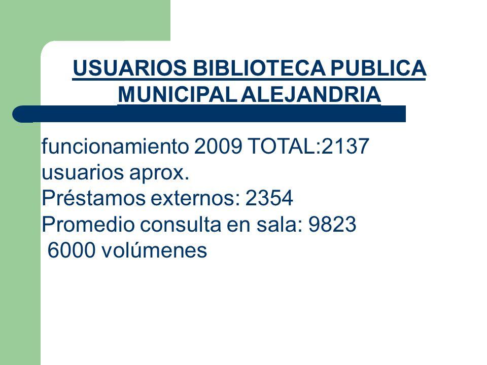 USUARIOS BIBLIOTECA PUBLICA MUNICIPAL ALEJANDRIA funcionamiento 2009 TOTAL:2137 usuarios aprox. Préstamos externos: 2354 Promedio consulta en sala: 98