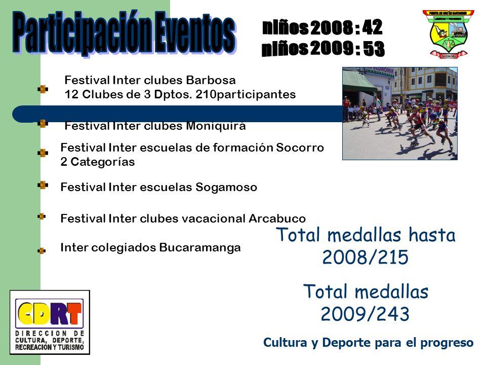 Festival Inter clubes Barbosa 12 Clubes de 3 Dptos. 210participantes Festival Inter clubes Moniquirá Festival Inter escuelas de formación Socorro 2 Ca