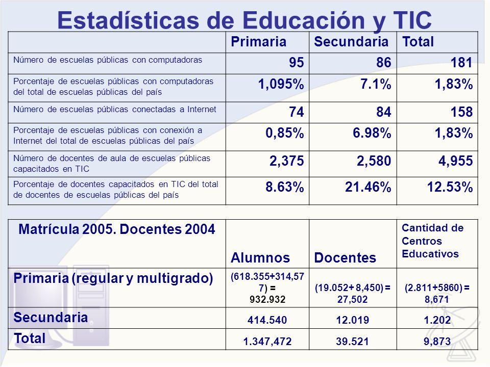 Estadísticas de Educación y TIC PrimariaSecundariaTotal Número de escuelas públicas con computadoras 9586181 Porcentaje de escuelas públicas con compu