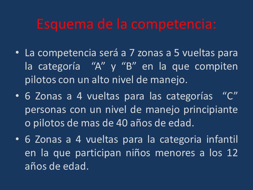 Esquema de la competencia: La competencia será a 7 zonas a 5 vueltas para la categoría A y B en la que compiten pilotos con un alto nivel de manejo.