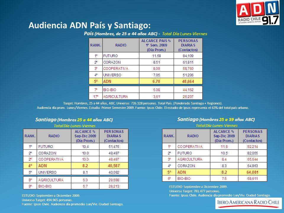Audiencia ADN País y Santiago: ESTUDIO: Septiembre a Diciembre 2009.