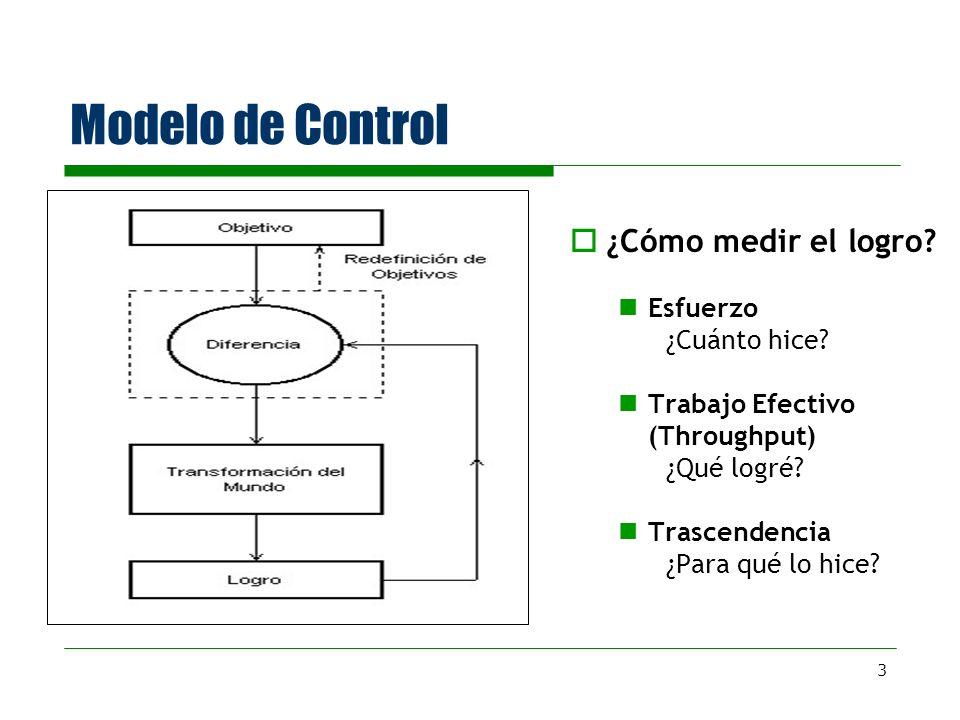 3 Modelo de Control ¿Cómo medir el logro? Esfuerzo ¿Cuánto hice? Trabajo Efectivo (Throughput) ¿Qué logré? Trascendencia ¿Para qué lo hice?