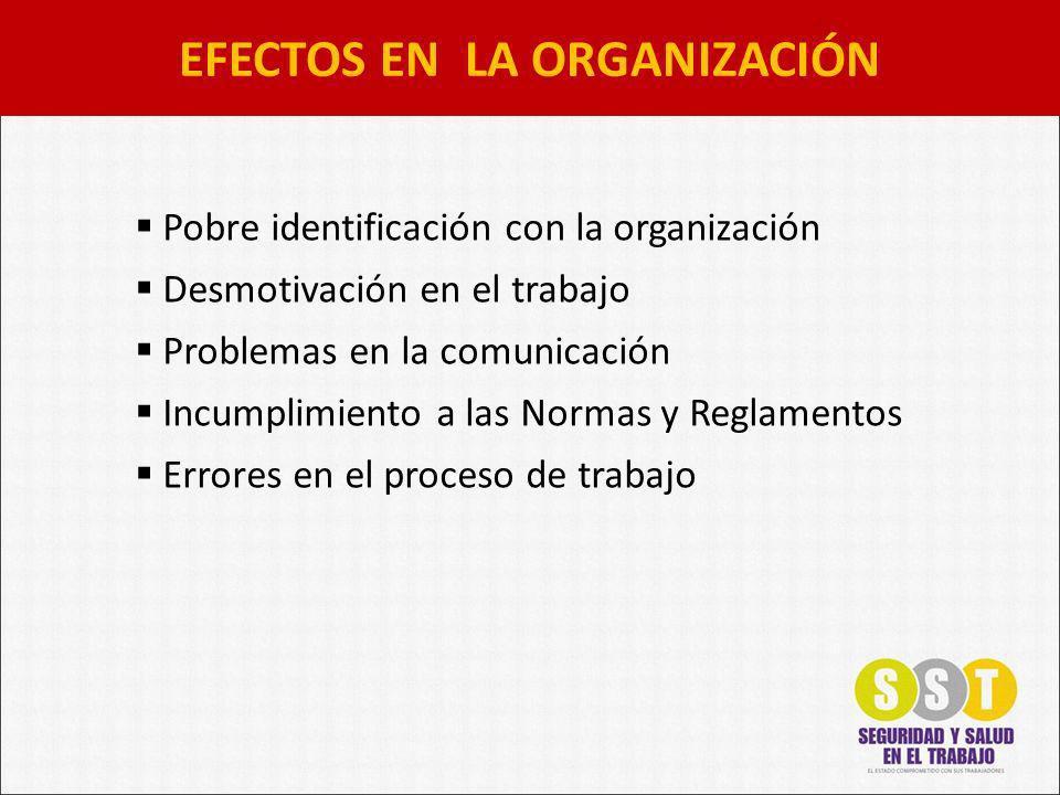 Pobre identificación con la organización Desmotivación en el trabajo Problemas en la comunicación Incumplimiento a las Normas y Reglamentos Errores en el proceso de trabajo EFECTOS EN LA ORGANIZACIÓN