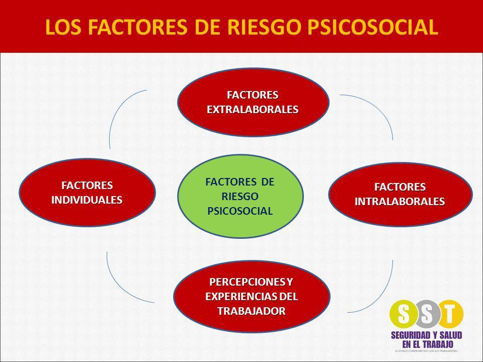LOS FACTORES DE RIESGO PSICOSOCIAL FACTORES DE RIESGO PSICOSOCIAL PERCEPCIONES Y EXPERIENCIAS DEL TRABAJADOR FACTORES INTRALABORALES FACTORES INDIVIDUALES FACTORES EXTRALABORALES