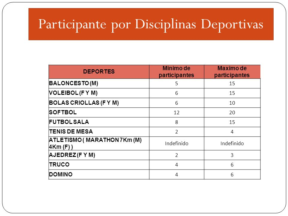 Participante por Disciplinas Deportivas DEPORTES Minimo de participantes Maximo de participantes BALONCESTO (M) 515 VOLEIBOL (F Y M) 615 BOLAS CRIOLLAS (F Y M) 610 SOFTBOL 1220 FUTBOL SALA 815 TENIS DE MESA 24 ATLETISMO ( MARATHON 7Km (M) 4Km (F) ) Indefinido AJEDREZ (F Y M) 23 TRUCO 46 DOMINO 46