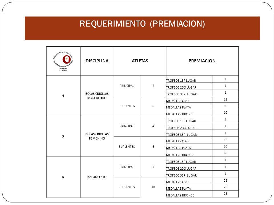 DISCIPLINAATLETASPREMIACION 4 BOLAS CRIOLLAS MASCULONO PRINCIPAL4 TROFEOS 1ER LUGAR 1 TROFEOS 2DO LUGAR 1 TROFEOS 3ER LUGAR 1 SUPLENTES6 MEDALLAS ORO 12 MEDALLAS PLATA 10 MEDALLAS BRONCE 10 5 BOLAS CRIOLLAS FEMENINO PRINCIPAL4 TROFEOS 1ER LUGAR 1 TROFEOS 2DO LUGAR 1 TROFEOS 3ER LUGAR 1 SUPLENTES6 MEDALLAS ORO 12 MEDALLAS PLATA 10 MEDALLAS BRONCE 10 6BALONCESTO PRINCIPAL5 TROFEOS 1ER LUGAR 1 TROFEOS 2DO LUGAR 1 TROFEOS 3ER LUGAR 1 SUPLENTES10 MEDALLAS ORO 23 MEDALLAS PLATA 23 MEDALLAS BRONCE 23 REQUERIMIENTO (PREMIACION)