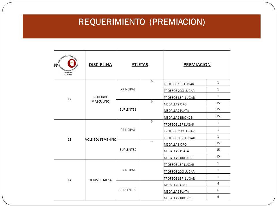 NºDISCIPLINAATLETASPREMIACION 12 VOLEIBOL MASCULINO PRINCIPAL 6 TROFEOS 1ER LUGAR 1 TROFEOS 2DO LUGAR 1 TROFEOS 3ER LUGAR 1 SUPLENTES 9 MEDALLAS ORO 15 MEDALLAS PLATA 15 MEDALLAS BRONCE 15 13VOLEIBOL FEMENINO PRINCIPAL 6 TROFEOS 1ER LUGAR 1 TROFEOS 2DO LUGAR 1 TROFEOS 3ER LUGAR 1 SUPLENTES 9 MEDALLAS ORO 15 MEDALLAS PLATA 15 MEDALLAS BRONCE 15 14TENIS DE MESA PRINCIPAL TROFEOS 1ER LUGAR 1 TROFEOS 2DO LUGAR 1 TROFEOS 3ER LUGAR 1 SUPLENTES MEDALLAS ORO 6 MEDALLAS PLATA 6 MEDALLAS BRONCE 6 REQUERIMIENTO (PREMIACION)